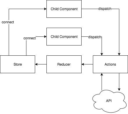 API-Driven Components Using Redux