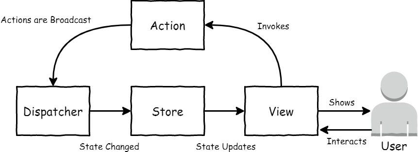 An Overview of Web App Architectures