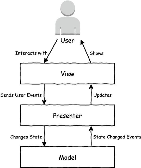MVP web app architecture