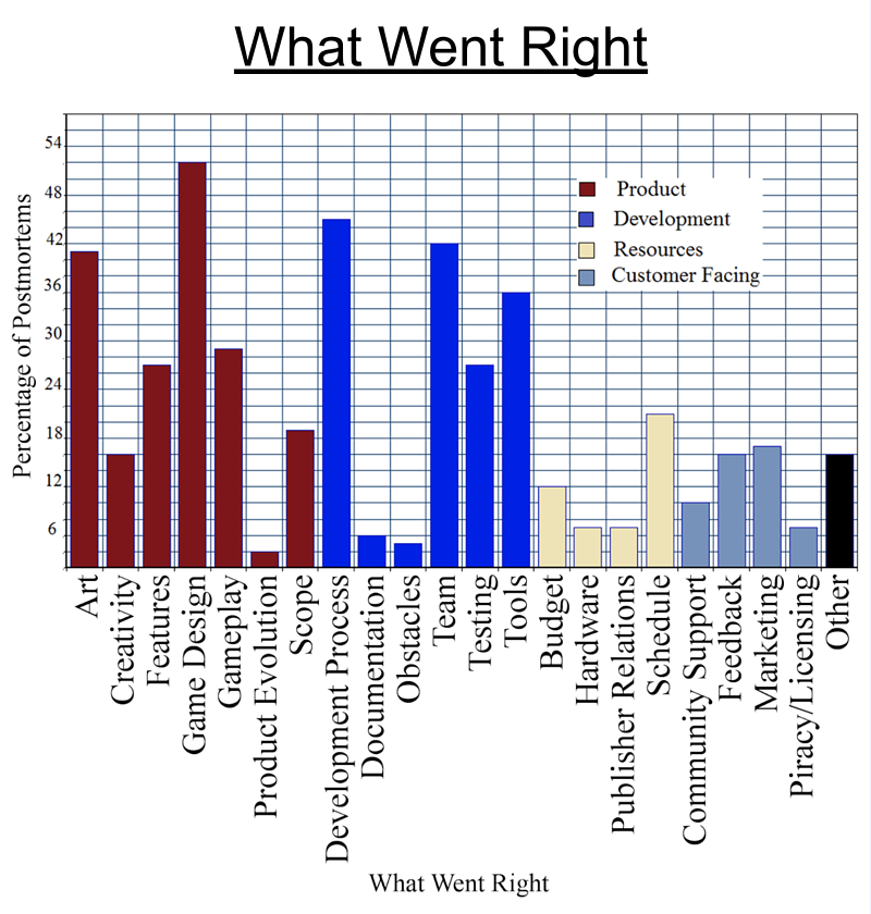Chart showing what went right