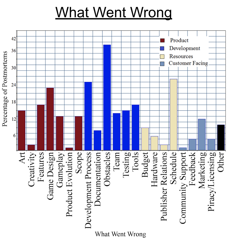 Chart showing what went wrong